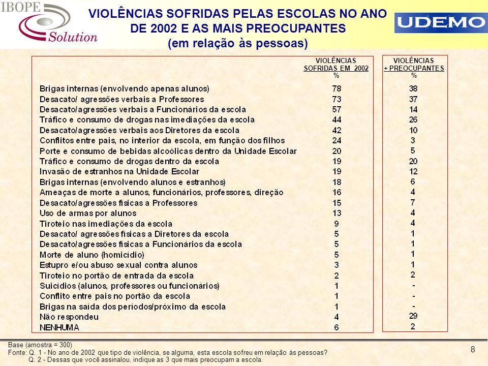8 VIOLÊNCIAS SOFRIDAS EM 2002 % VIOLÊNCIAS SOFRIDAS PELAS ESCOLAS NO ANO DE 2002 E AS MAIS PREOCUPANTES (em relação às pessoas) VIOLÊNCIAS + PREOCUPAN