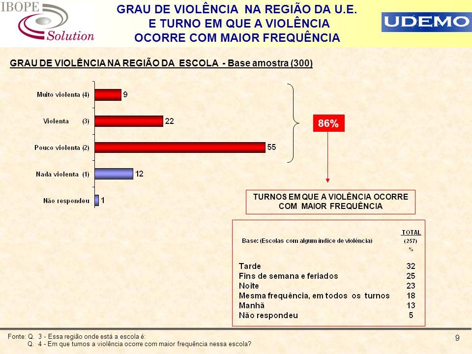9 GRAU DE VIOLÊNCIA NA REGIÃO DA ESCOLA - Base amostra (300) 86% TURNOS EM QUE A VIOLÊNCIA OCORRE COM MAIOR FREQUÊNCIA GRAU DE VIOLÊNCIA NA REGIÃO DA