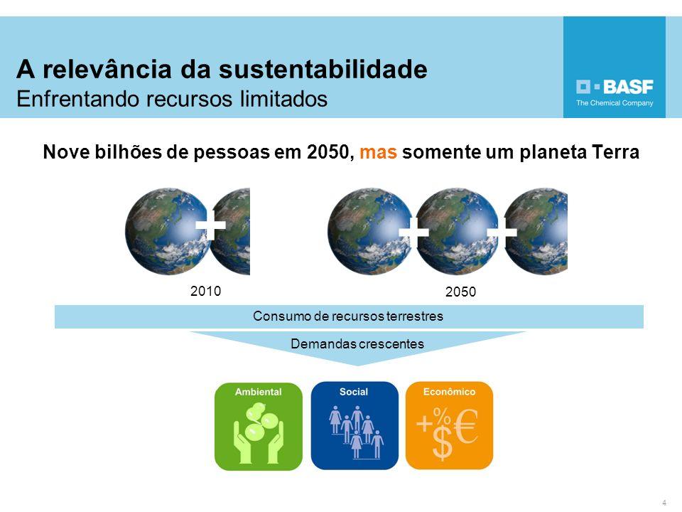 Transporte 4 Implementando a Sustentabilidade Pegada de carbono corporativa BASF 2011 Sem o uso de produtos da BASF:1768 Com o uso dos produtos da BASF:1438 Emissões de CO 2 nos clientes [milhões de toneladas métricas de CO 2 por ano] Emissões ao longo de toda a cadeia de valor [milhões de toneladas métricas de CO 2 ao ano] : Emissões de CO 2 das produções da (Protocolo GHG escopos 1&2) Emissões de CO 2 nas cadeias de valor (Protocolo GHG escopo 3) Emissões evitadas: 330 milhões de toneladas métricas de CO 2 por ano 5 Produção BASF Fornecedores Uso de produtos BASF nos produtos finais Descarte Outras fontes 26 65 50 30 2 Nós ajudamos nossos clientes a reduzir sua pegada de carbono.