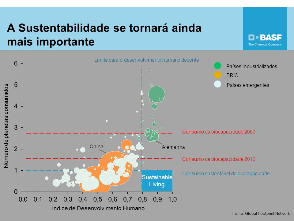 A Sustentabilidade se tornará ainda mais importante 5 Sustainable Living Consumo terrestre Human Development Index Source: Global Footprint Network Consumption of biocapacity 2050 Consumption of biocapacity 2010 Sustainable consumption of biocapacity Threshold for decent human development Industrialized countries BRIC-states Developing countries Germany USA China Sustainable Living Número de planetas consumidos Índice de Desenvolvimento Humano Fonte: Global Footprint Network Consumo da biocapacidade 2050 Consumo da biocapacidade 2010 Consumo sustentável da biocapacidade Limite para o desenvolvimento humano decente Países industrializados BRIC Países emergentes Alemanha USA China
