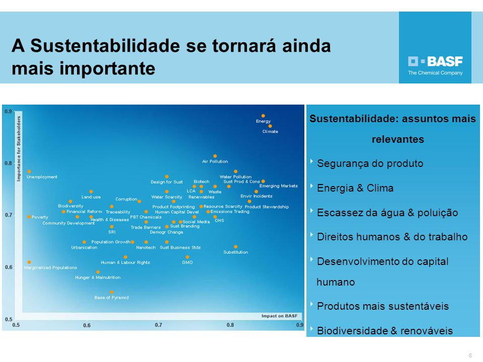 A Sustentabilidade se tornará ainda mais importante 6 Sustentabilidade: assuntos mais relevantes Segurança do produto Energia & Clima Escassez da água