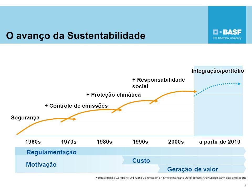 7 O avanço da Sustentabilidade 1960s1970s1980s1990s2000sa partir de 2010 Segurança + Controle de emissões + Proteção climática + Responsabilidade soci