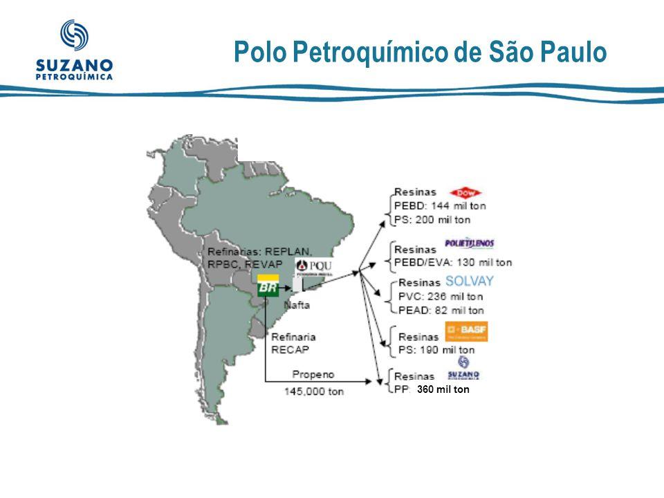 Para onde migrou o ICMS de São Paulo ?