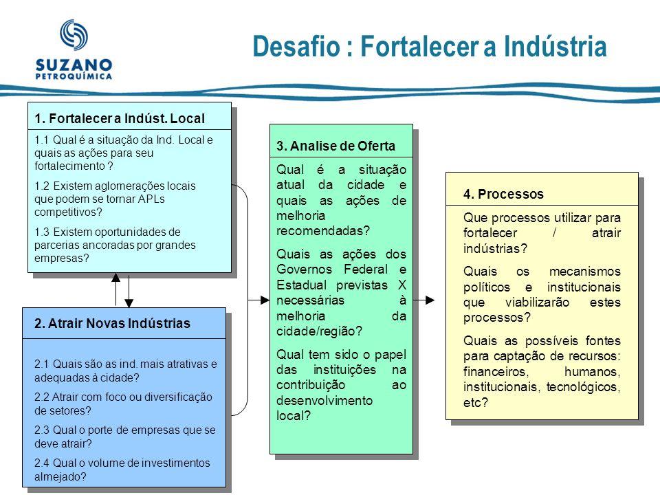 Desafio : Fortalecer a Indústria Fatores que devem ser analisados : Tecnologia e Gestão Possibilidade de Substituição às Importações PRODUTIVIDADE Nível de Geração de Emprego Valor Agregado Estrutura do Setor e Perspectivas de Crescimento Oportunidade de Exportação Setores/ Localidades Concorrentes Fortalecer Atrair
