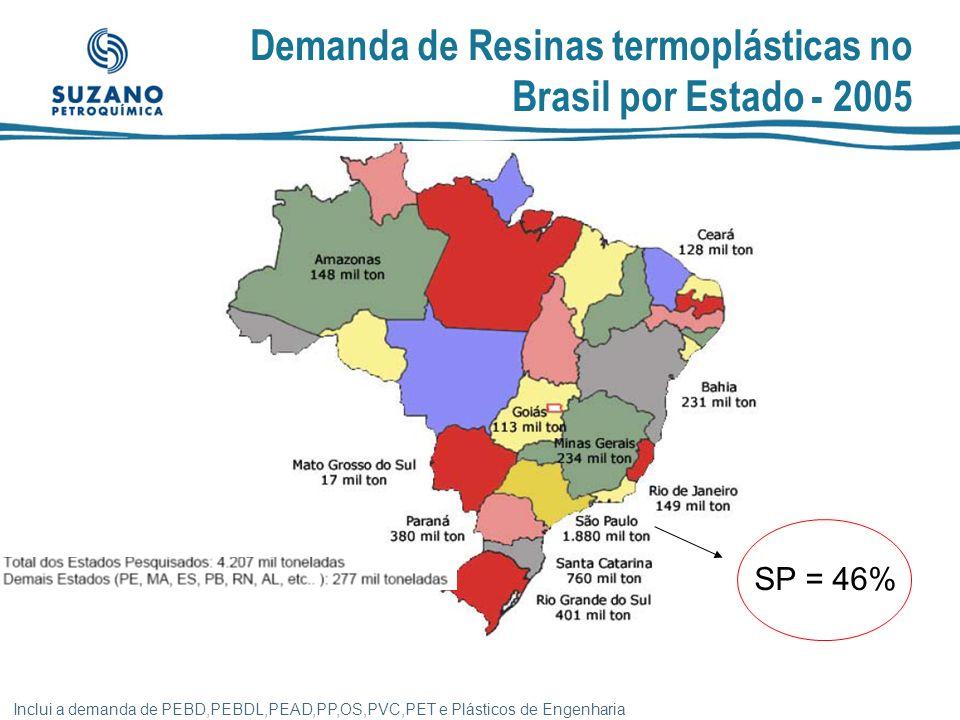 Conseqüências da Guerra Fiscal para o Estado de São Paulo .