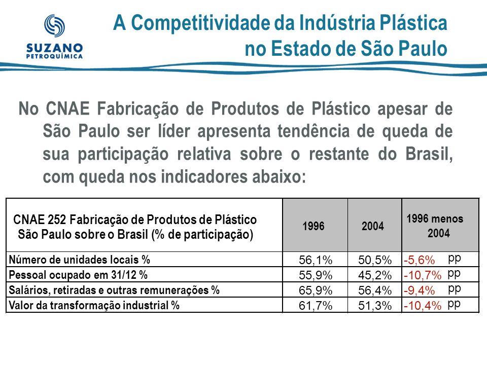 As iniciativas dos outros Estados : Rio Grande do Sul  Programa RS Competitivo propõe redução de 17% p/ 12% na venda ao varejo para alguns setores (moveleiro,calçadista e têxtil).