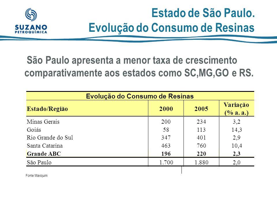 São Paulo..... Anúncios de Investimento (em % dos valores anunciados) Evolução Número de Empresas