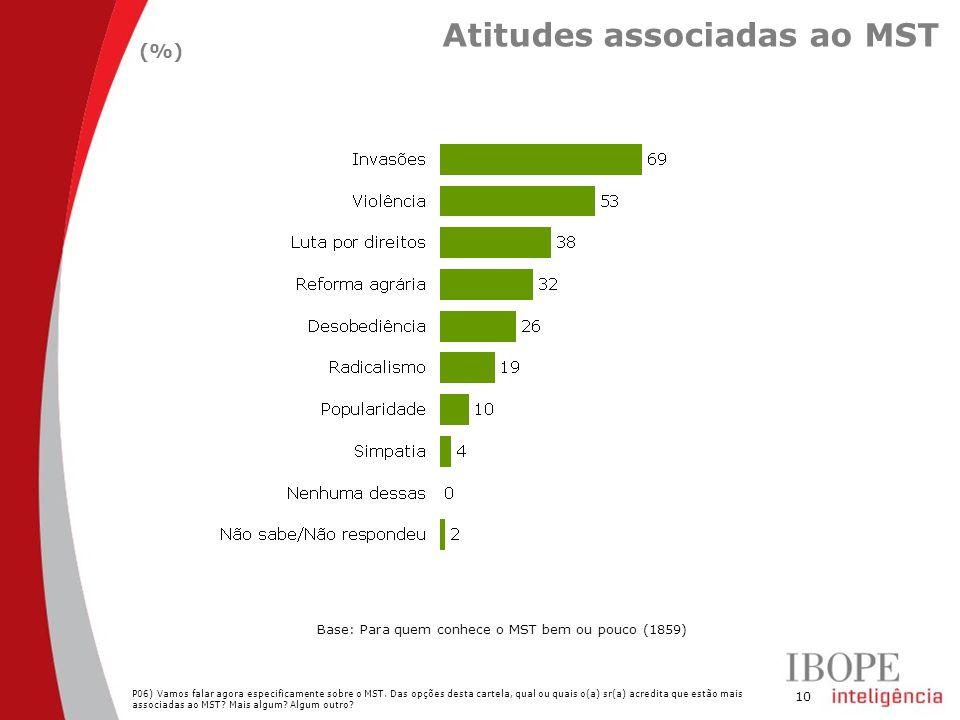 10 Atitudes associadas ao MST (%) Base: Para quem conhece o MST bem ou pouco (1859) P06) Vamos falar agora especificamente sobre o MST. Das opções des