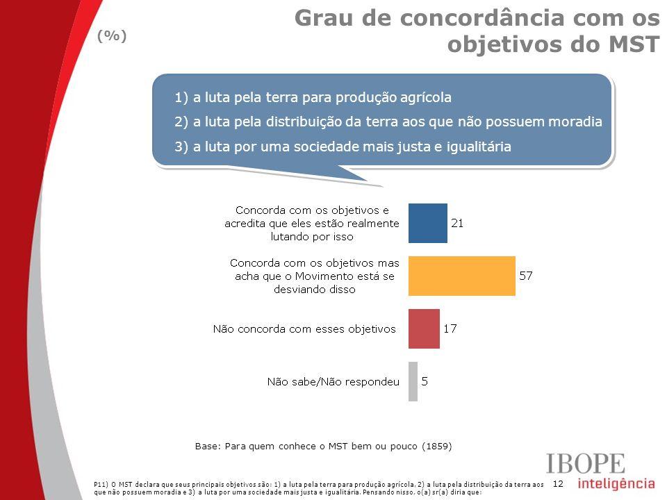 12 Grau de concordância com os objetivos do MST (%) P11) O MST declara que seus principais objetivos são: 1) a luta pela terra para produção agrícola,