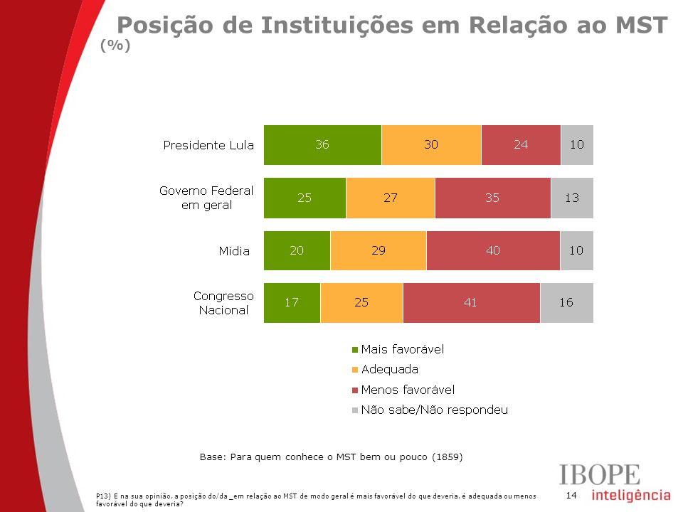 14 Posição de Instituições em Relação ao MST (%) P13) E na sua opinião, a posição do/da _em relação ao MST de modo geral é mais favorável do que deveria, é adequada ou menos favorável do que deveria.
