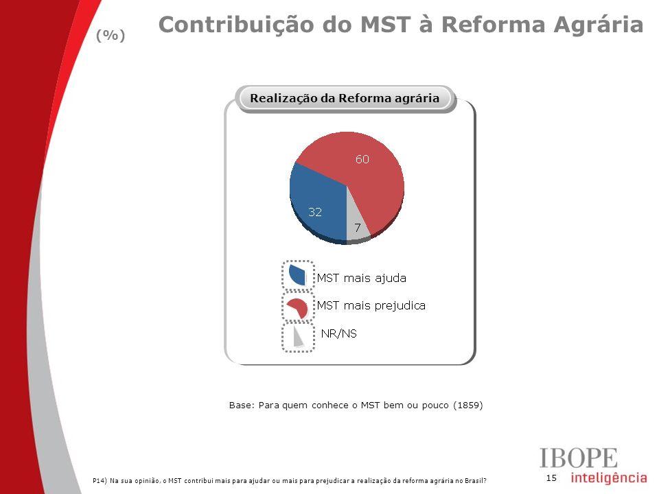 15 Contribuição do MST à Reforma Agrária (%) P14) Na sua opinião, o MST contribui mais para ajudar ou mais para prejudicar a realização da reforma agr