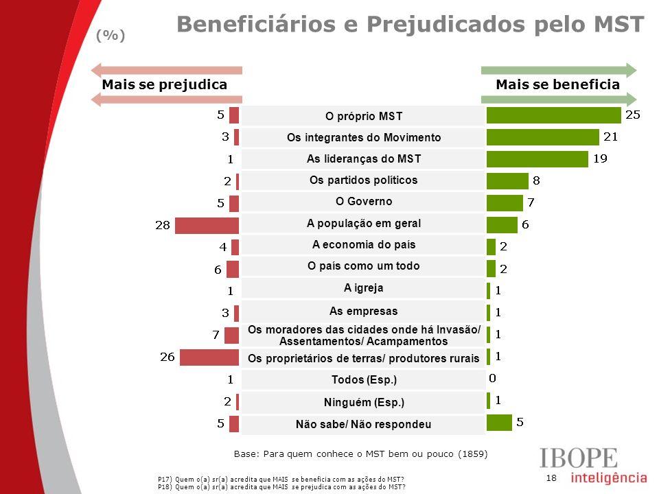 18 Beneficiários e Prejudicados pelo MST (%) P17) Quem o(a) sr(a) acredita que MAIS se beneficia com as ações do MST? P18) Quem o(a) sr(a) acredita qu