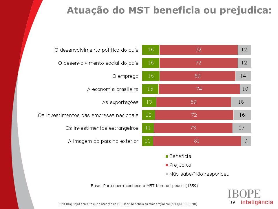 19 Atuação do MST beneficia ou prejudica: P19) O(a) sr(a) acredita que a atuação do MST mais beneficia ou mais prejudica: (APLIQUE RODÍZIO) Base: Para