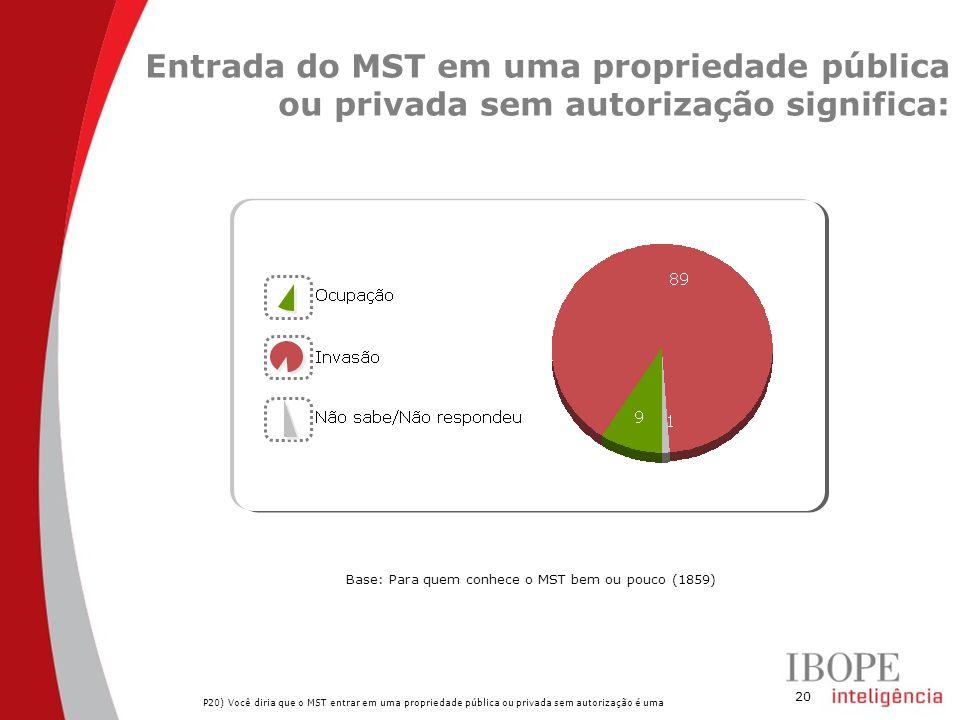 20 Entrada do MST em uma propriedade pública ou privada sem autorização significa: P20) Você diria que o MST entrar em uma propriedade pública ou privada sem autorização é uma Base: Para quem conhece o MST bem ou pouco (1859)