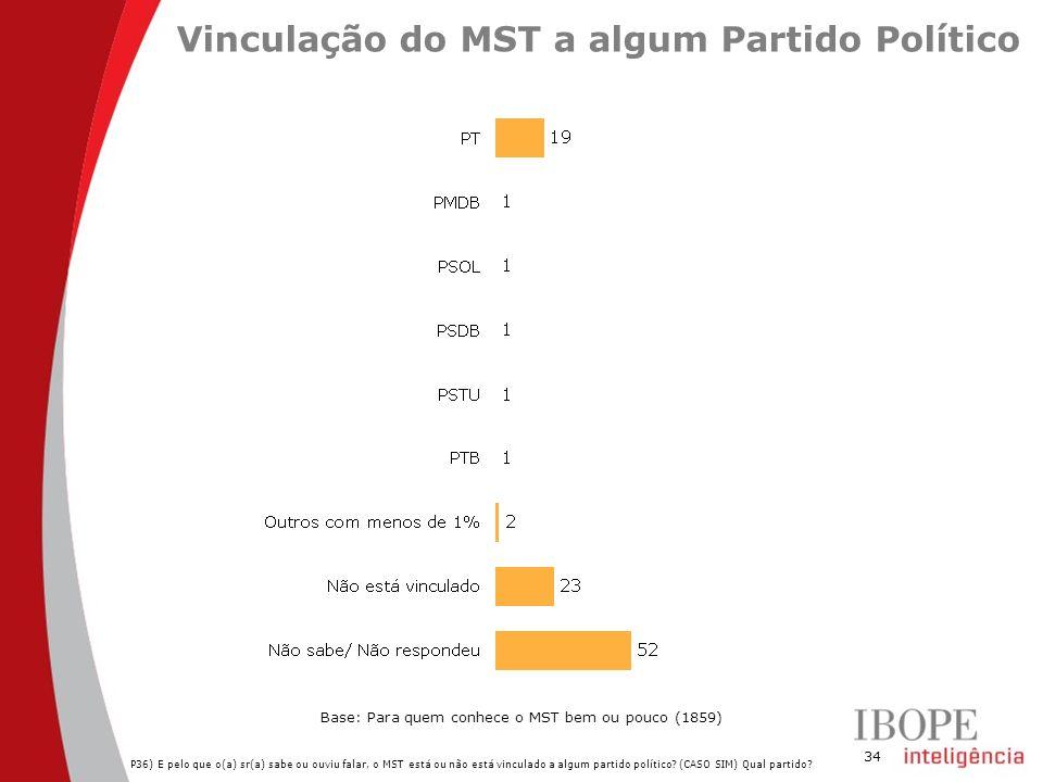 34 Vinculação do MST a algum Partido Político P36) E pelo que o(a) sr(a) sabe ou ouviu falar, o MST está ou não está vinculado a algum partido político.