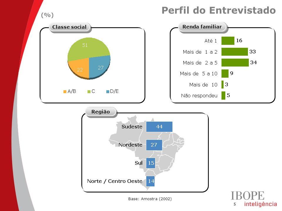 5 Perfil do Entrevistado Base: Amostra (2002) (%) Classe social Região Renda familiar
