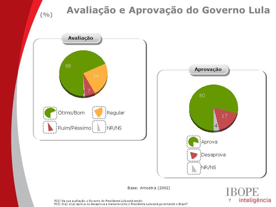 7 Avaliação e Aprovação do Governo Lula (%) AvaliaçãoAprovação Base: Amostra (2002) P02) Na sua avaliação, o Governo do Presidente Lula está sendo: P03) O(a) sr(a) aprova ou desaprova a maneira como o Presidente Lula está governando o Brasil?
