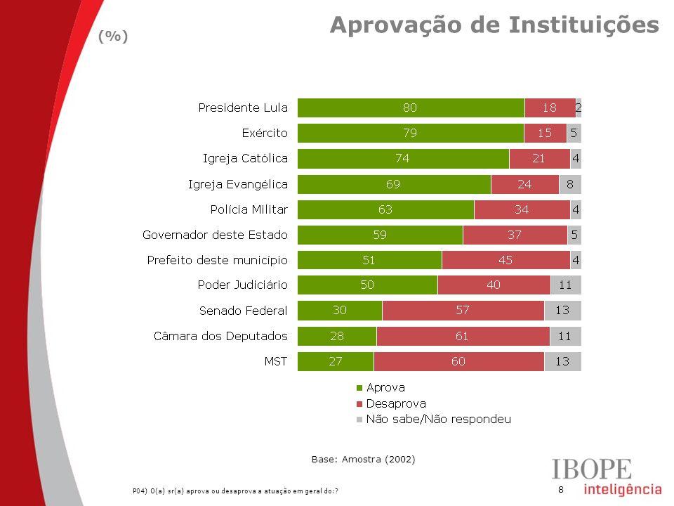 8 Aprovação de Instituições (%) Base: Amostra (2002) P04) O(a) sr(a) aprova ou desaprova a atuação em geral do:?