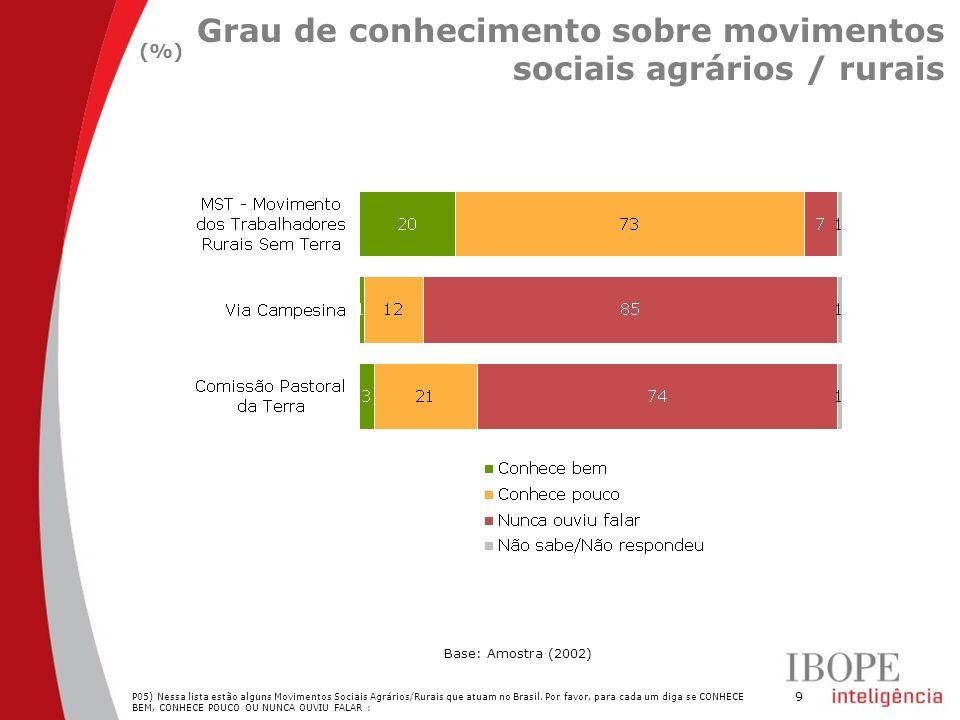 9 Grau de conhecimento sobre movimentos sociais agrários / rurais (%) Base: Amostra (2002) P05) Nessa lista estão alguns Movimentos Sociais Agrários/R