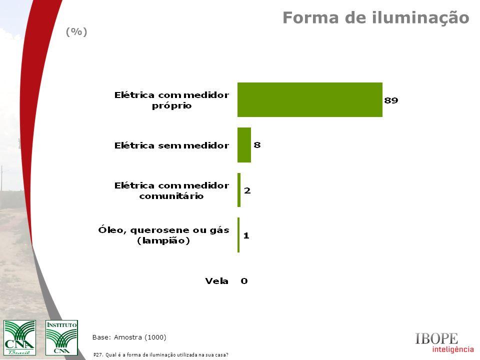 Forma de iluminação P27. Qual é a forma de iluminação utilizada na sua casa? Base: Amostra (1000) (%)