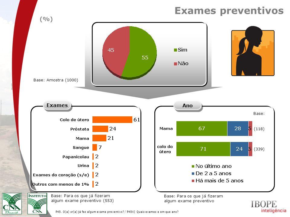 P45. O(a) sr(a) já fez algum exame preventivo? / P45A) Quais exames e em que ano? Exames preventivos Exames Base: Para os que já fizeram algum exame p