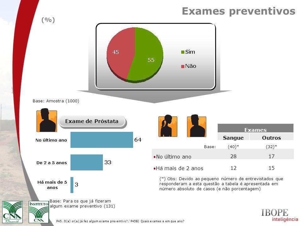 P45. O(a) sr(a) já fez algum exame preventivo? / P45B) Quais exames e em que ano? Base: Para os que já fizeram algum exame preventivo (131) Exames pre