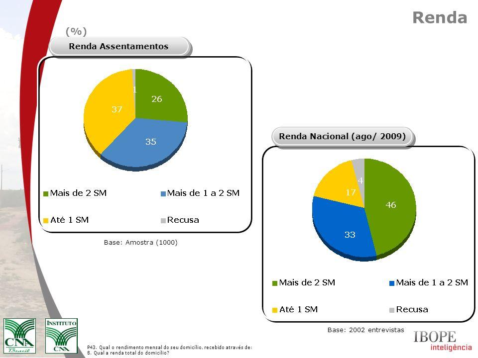 Base: Amostra (1000) Renda (%) Renda Nacional (ago/ 2009)Renda Assentamentos P43. Qual o rendimento mensal do seu domicílio, recebido através de: 8. Q