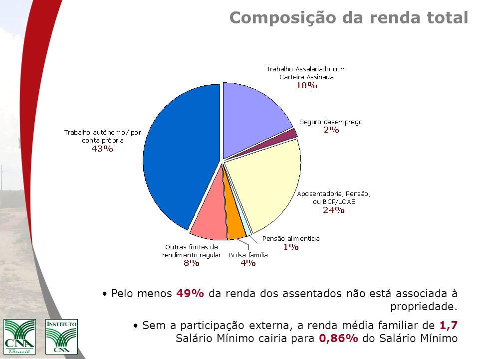 Composição da renda total Pelo menos 49% da renda dos assentados não está associada à propriedade. Sem a participação externa, a renda média familiar