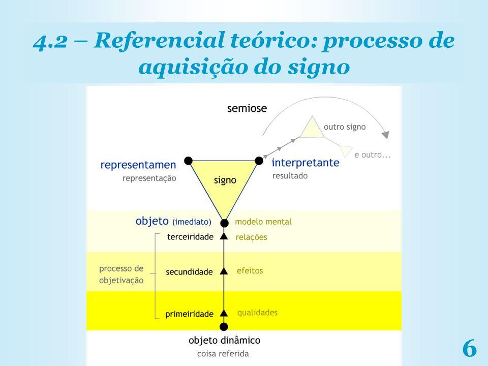 6 4.2 – Referencial teórico: processo de aquisição do signo