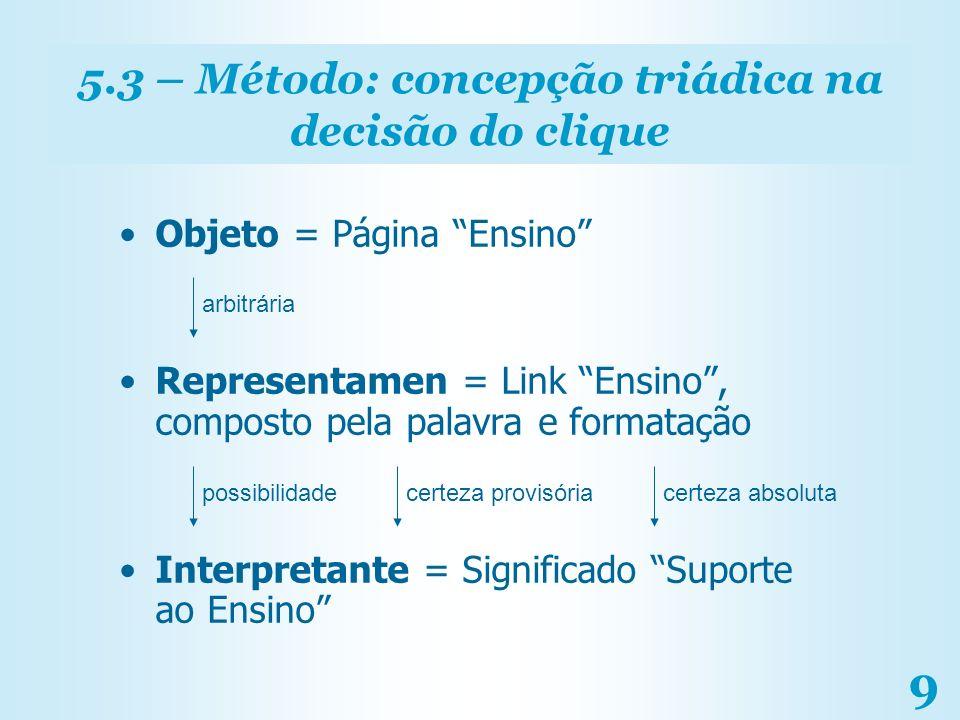 9 5.3 – Método: concepção triádica na decisão do clique Objeto = Página Ensino Representamen = Link Ensino, composto pela palavra e formatação Interpr