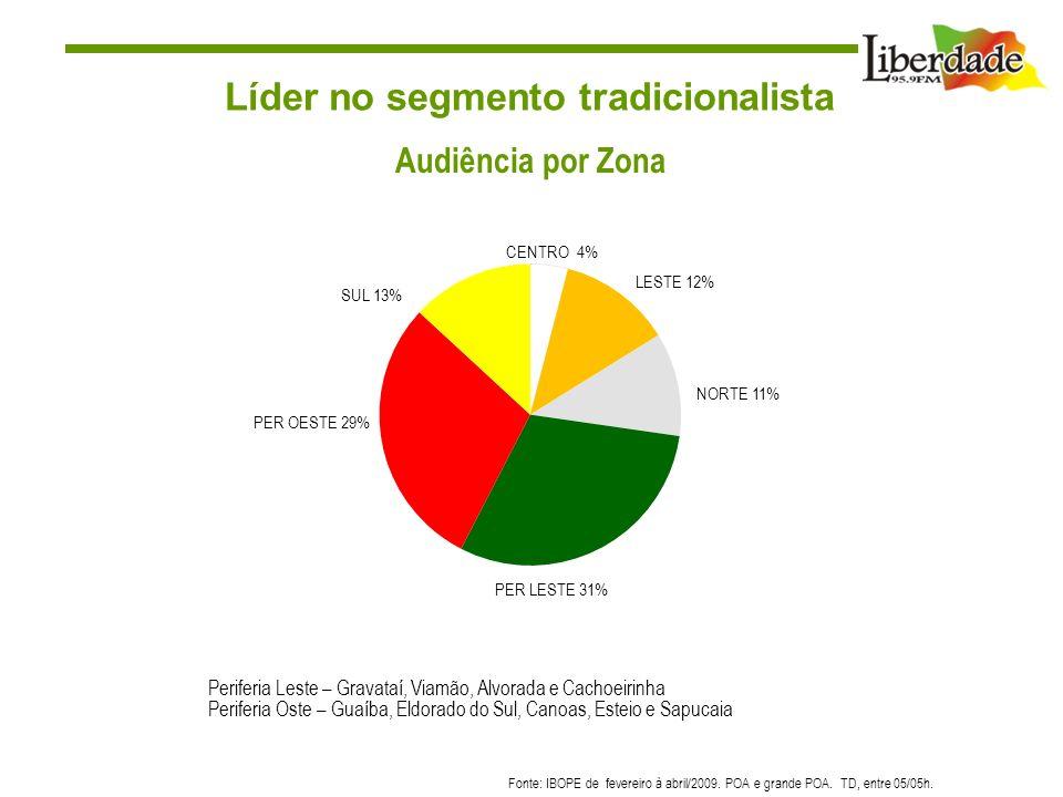 Líder no segmento tradicionalista Fonte: IBOPE de fevereiro à abril/2009. POA e grande POA. TD, entre 05/05h. Audiência por Zona Periferia Leste – Gra