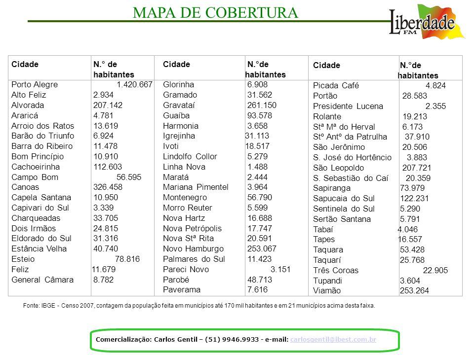 Cidade N.° de habitantes Porto Alegre 1.420.667 Alto Feliz 2.934 Alvorada 207.142 Araricá 4.781 Arroio dos Ratos 13.619 Barão do Triunfo 6.924 Barra d