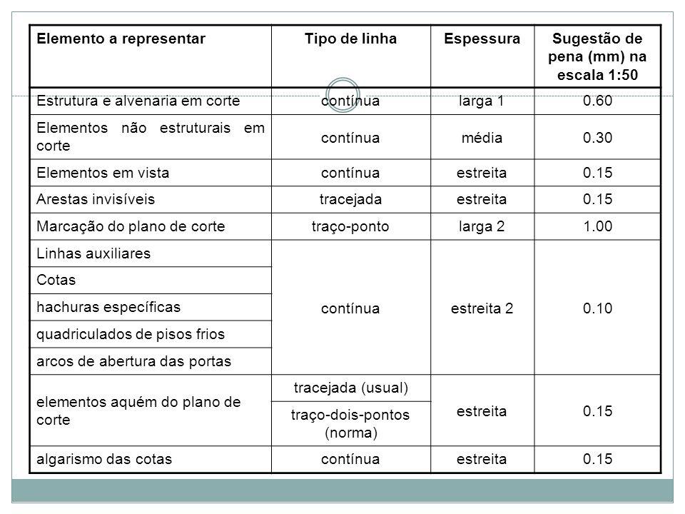Elemento a representarTipo de linhaEspessuraSugestão de pena (mm) na escala 1:50 Estrutura e alvenaria em cortecontínualarga 10.60 Elementos não estru