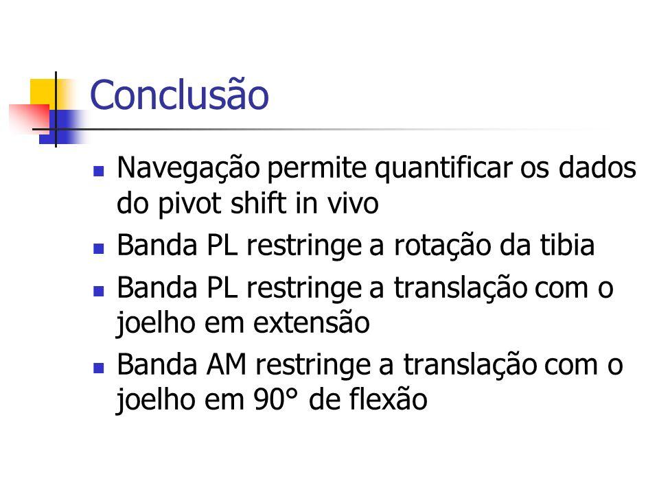 Conclusão Navegação permite quantificar os dados do pivot shift in vivo Banda PL restringe a rotação da tibia Banda PL restringe a translação com o jo