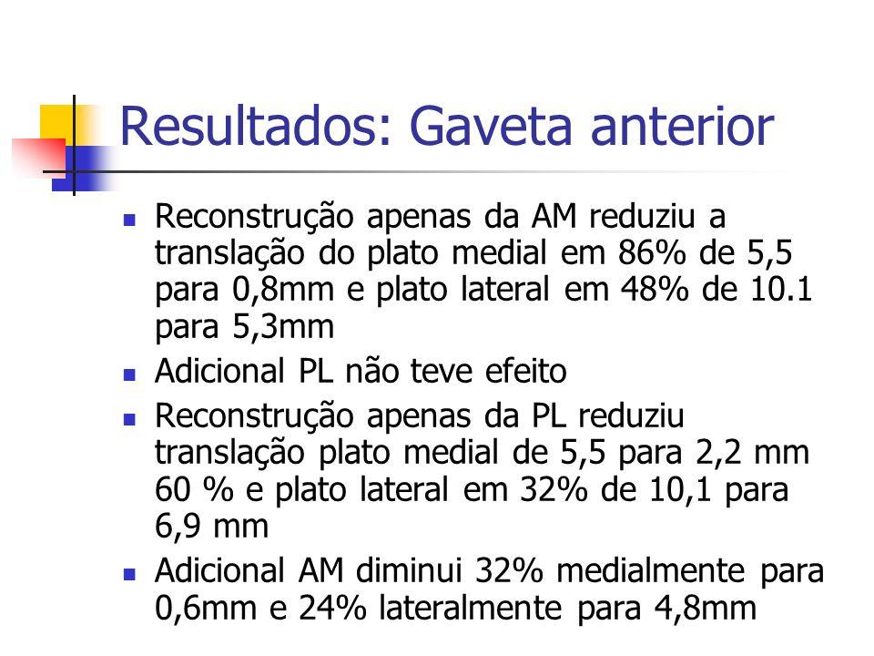 Resultados: Gaveta anterior Reconstrução apenas da AM reduziu a translação do plato medial em 86% de 5,5 para 0,8mm e plato lateral em 48% de 10.1 par
