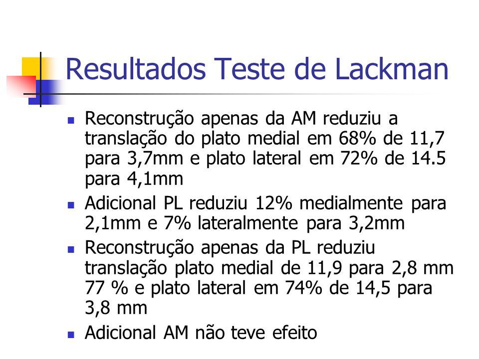 Resultados Teste de Lackman Reconstrução apenas da AM reduziu a translação do plato medial em 68% de 11,7 para 3,7mm e plato lateral em 72% de 14.5 pa
