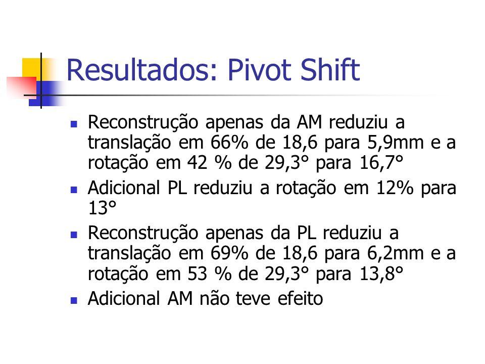 Resultados: Pivot Shift Reconstrução apenas da AM reduziu a translação em 66% de 18,6 para 5,9mm e a rotação em 42 % de 29,3° para 16,7° Adicional PL