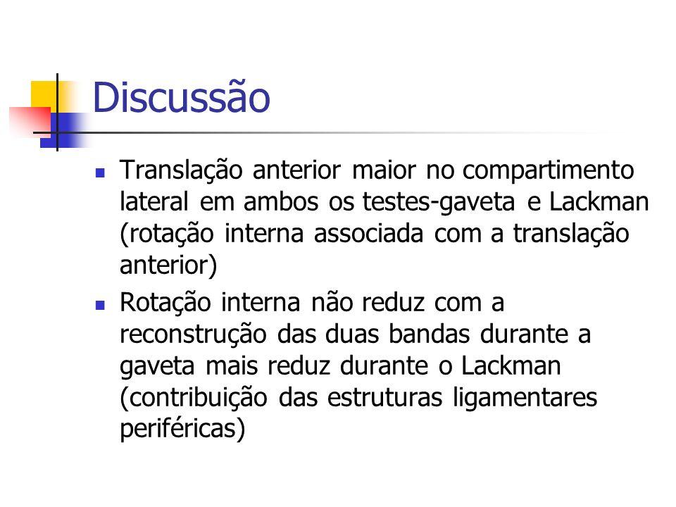 Discussão Translação anterior maior no compartimento lateral em ambos os testes-gaveta e Lackman (rotação interna associada com a translação anterior)