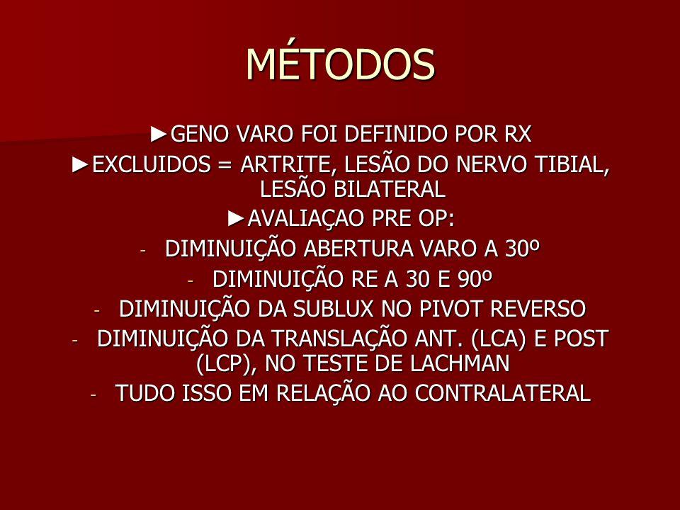 MÉTODOS AS OSTEOTOMIAS ERAM FEITAS DE ABERTURA, COM PLACA MEDIAL E ENXERTO (OBSERVADO O SLOPE EM RELAÇAO AO LESÃO DO LCA/LCP) AS OSTEOTOMIAS ERAM FEITAS DE ABERTURA, COM PLACA MEDIAL E ENXERTO (OBSERVADO O SLOPE EM RELAÇAO AO LESÃO DO LCA/LCP) PÓS OP = IMOBILIZADOR, ASPIRINA 8 SEMANAS, ISOMÉTRICOS PARA QUADRICEPS, 8 SEMANAS SEM CARGA (BIKE E LEG ¼ DO PESO), APÓS 8 SEMANAS CARGA PARCIAL, DEPOIS TOTAL PÓS OP = IMOBILIZADOR, ASPIRINA 8 SEMANAS, ISOMÉTRICOS PARA QUADRICEPS, 8 SEMANAS SEM CARGA (BIKE E LEG ¼ DO PESO), APÓS 8 SEMANAS CARGA PARCIAL, DEPOIS TOTAL ATIVIDADE ESPORTIVA APÓS 5 MESES SE ESTIVESSE APTO ATIVIDADE ESPORTIVA APÓS 5 MESES SE ESTIVESSE APTO