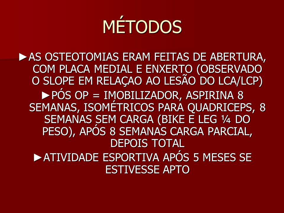 MÉTODOS A DECISÃO PARA RECONSTRUÇÃO LIGAMENTAR = A DECISÃO PARA RECONSTRUÇÃO LIGAMENTAR = - FUNÇÃO APÓS OSTEOTOMIA - INSTABILIDADE PÓS OP QUE IMPEDIA VIDA NORMAL E ATIVIDADES RECREATIVAS APÓS REABILITAÇÃO DA OSTEOTOMIA PACIENTES QUE FORAM PARA RECONSTRUÇÃO LIGAMENTAR SAIRAM DO ESTUDO PACIENTES QUE FORAM PARA RECONSTRUÇÃO LIGAMENTAR SAIRAM DO ESTUDO