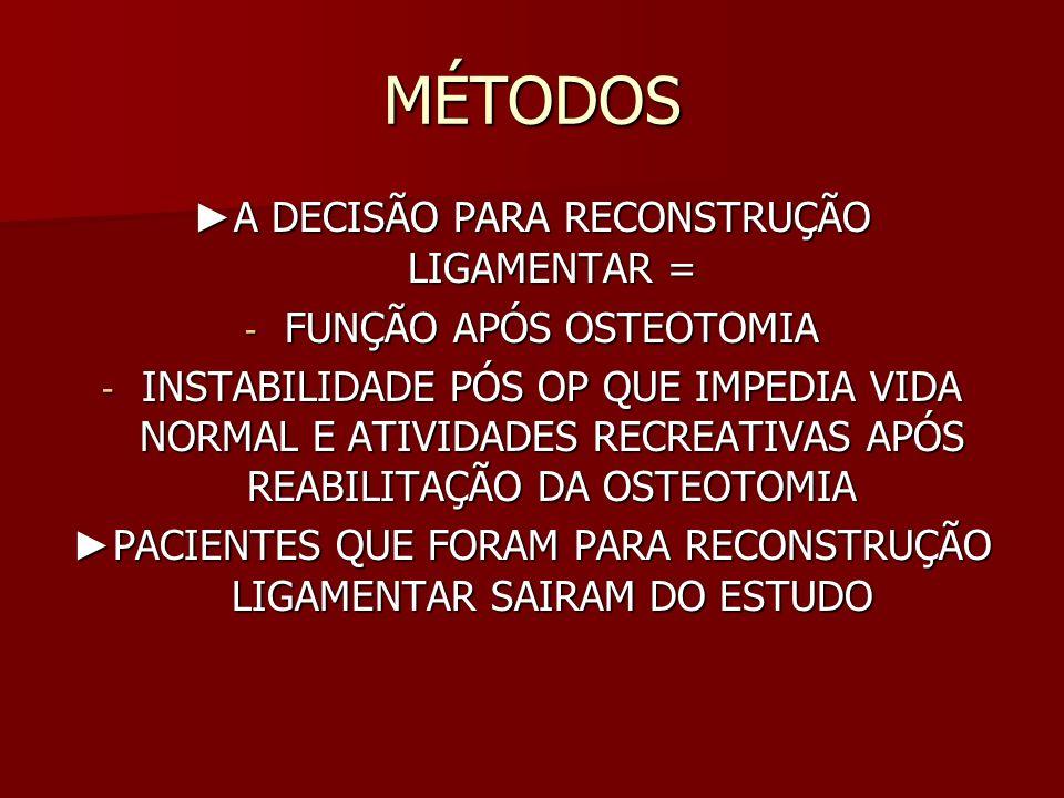 RESULTADOS - 21 PACIENTES DE 05/2000 A 08/2005; - 20 H, 01 M; MÉDIA DE IDADE 32 ANOS - 7 PACIENTES LCP, 6 LCA + LCP, 6 LCP + POST LAT, 2 LCA + LCP + POST LAT - MECÂNISMO DE LESÃO = 9 MOTO, 10 ESPORTES, 2 QUEDAS - FOLOW UP 37 MESES; - 8 PACIENTES (38%) FICARAM SATISFEITOS, 13 = RECONSTRUÇÃO LIGAMENTAR