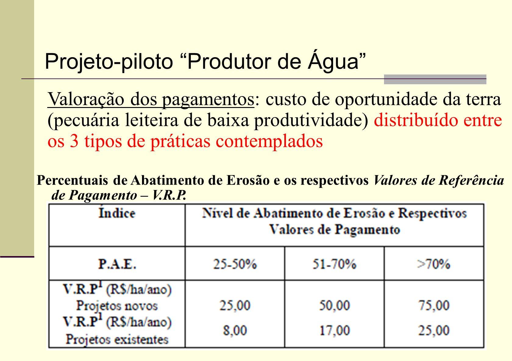 Projeto-piloto Produtor de Água Valoração dos pagamentos: custo de oportunidade da terra (pecuária leiteira de baixa produtividade) distribuído entre