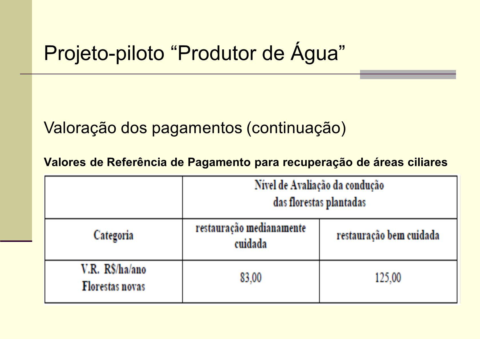 Valores de Referência de Pagamento para o incentivo à conservação de Florestas e APPs Projeto-piloto Produtor de Água Valoração dos pagamentos (continuação)