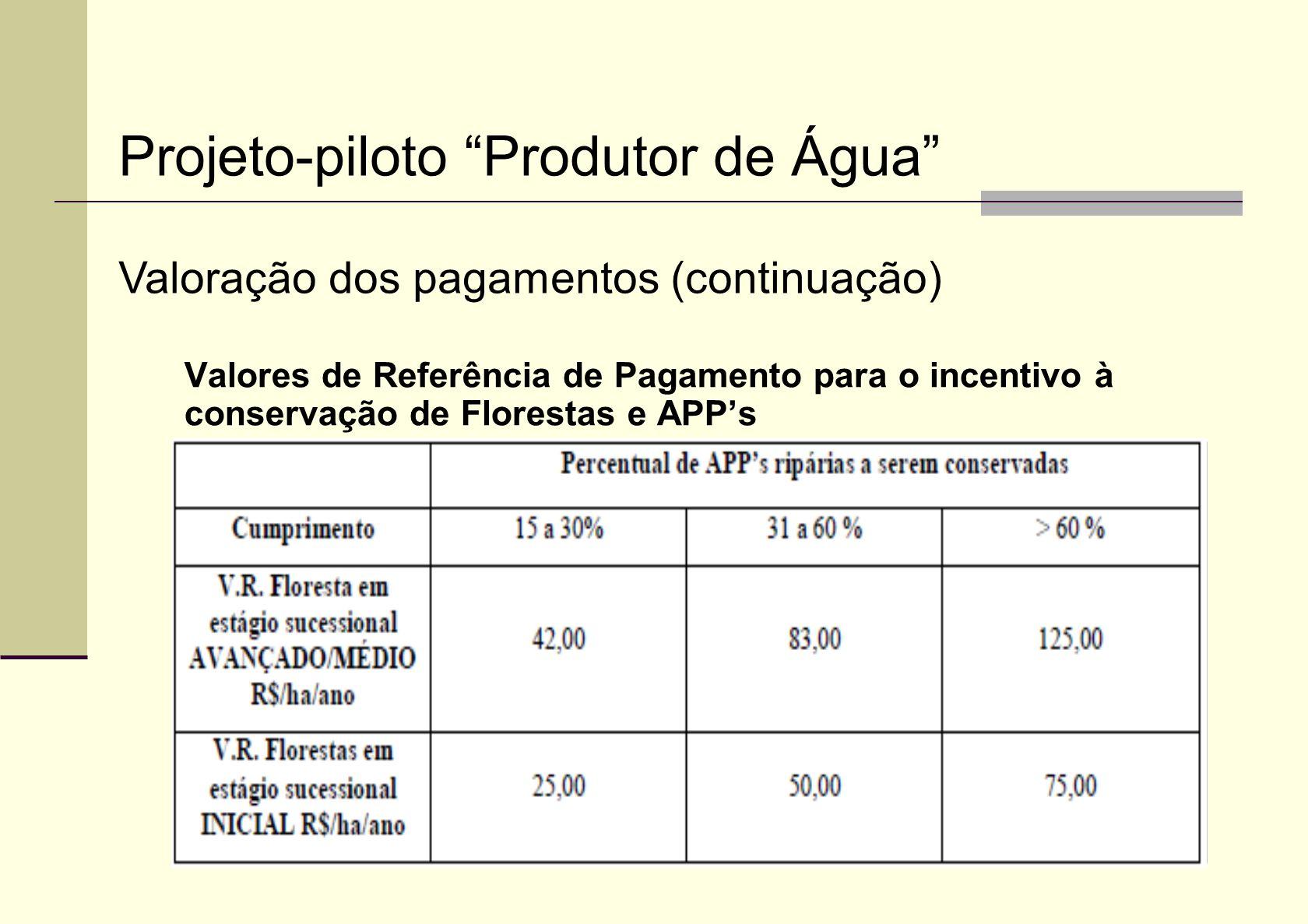 Valores de Referência de Pagamento para o incentivo à conservação de Florestas e APPs Projeto-piloto Produtor de Água Valoração dos pagamentos (contin