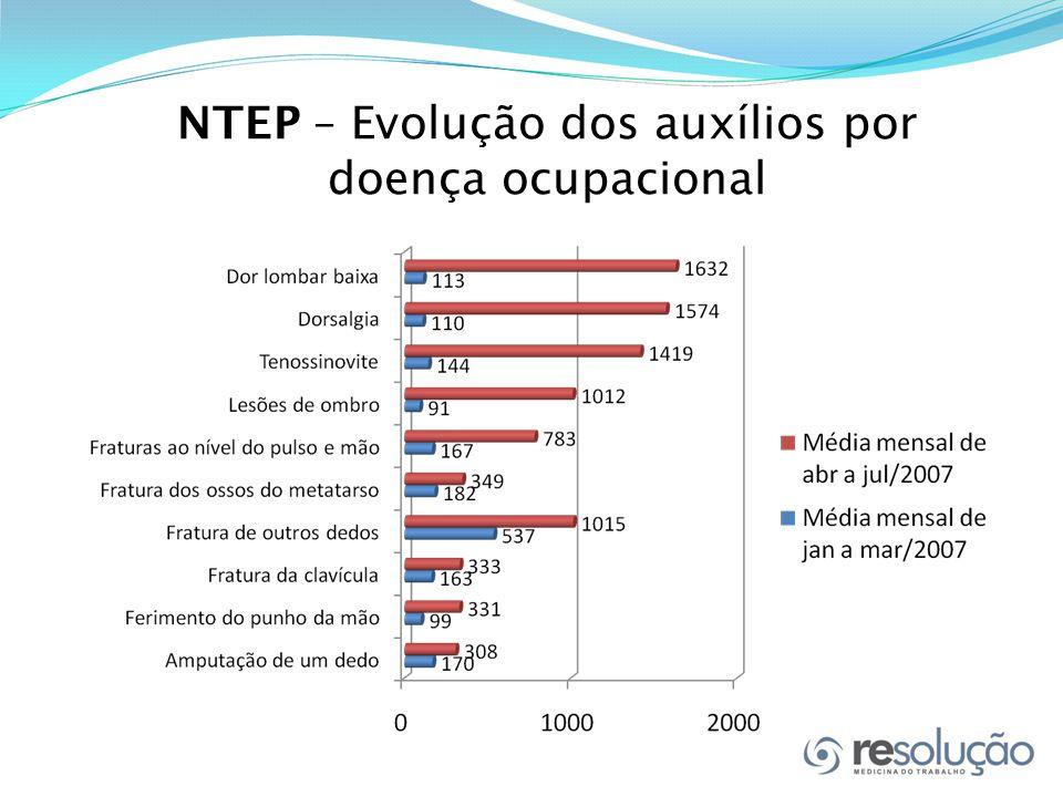 NTEP – Evolução dos auxílios por doença ocupacional