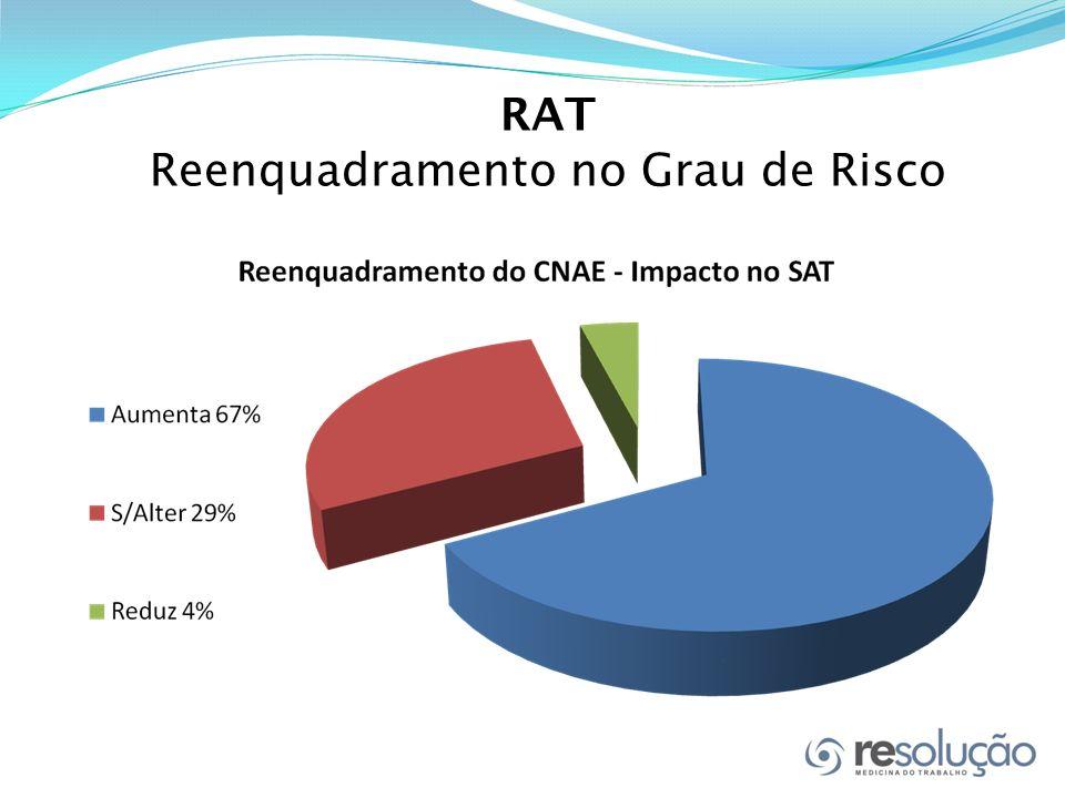 RAT Reenquadramento no Grau de Risco