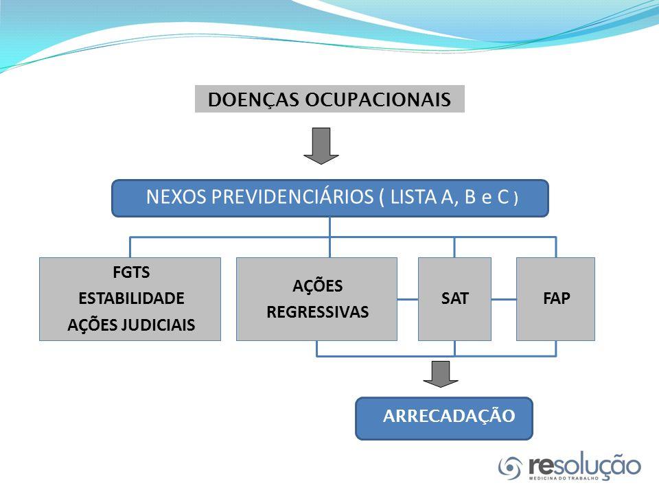 DOENÇAS OCUPACIONAIS FGTS ESTABILIDADE AÇÕES JUDICIAIS AÇÕES REGRESSIVAS FAPSAT NEXOS PREVIDENCIÁRIOS ( LISTA A, B e C ) ARRECADAÇÃO