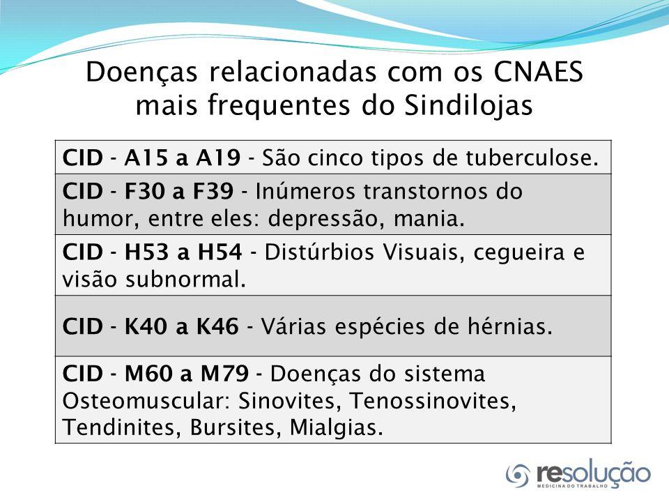 Doenças relacionadas com os CNAES mais frequentes do Sindilojas