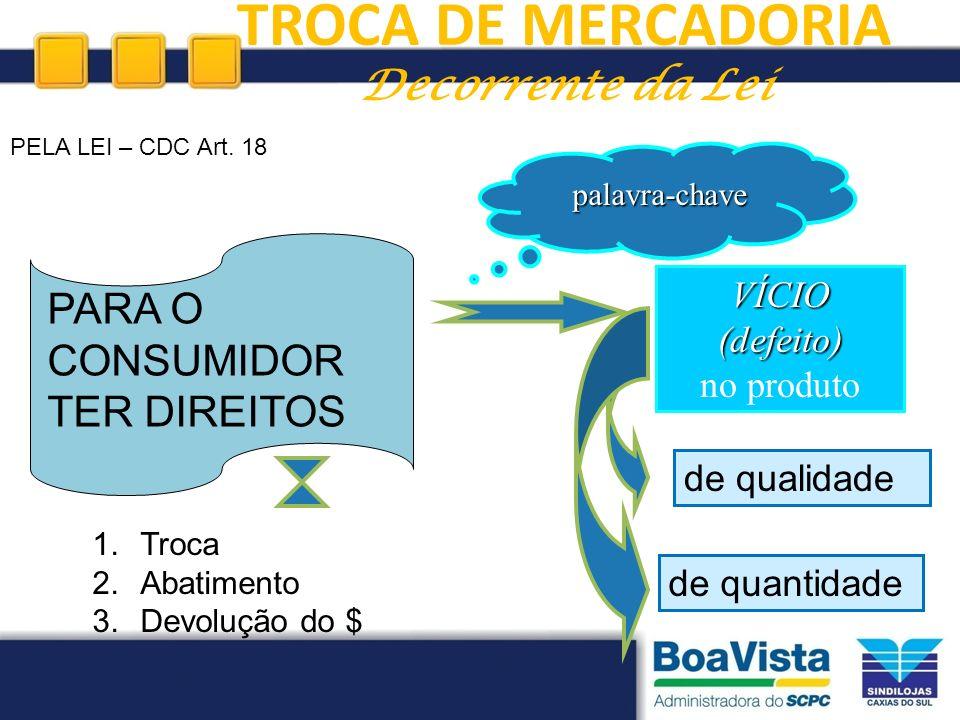 VÍCIO (defeito) no produto palavra-chave de qualidade de quantidade PELA LEI – CDC Art. 18 1.Troca 2.Abatimento 3.Devolução do $ TROCA DE MERCADORIA D