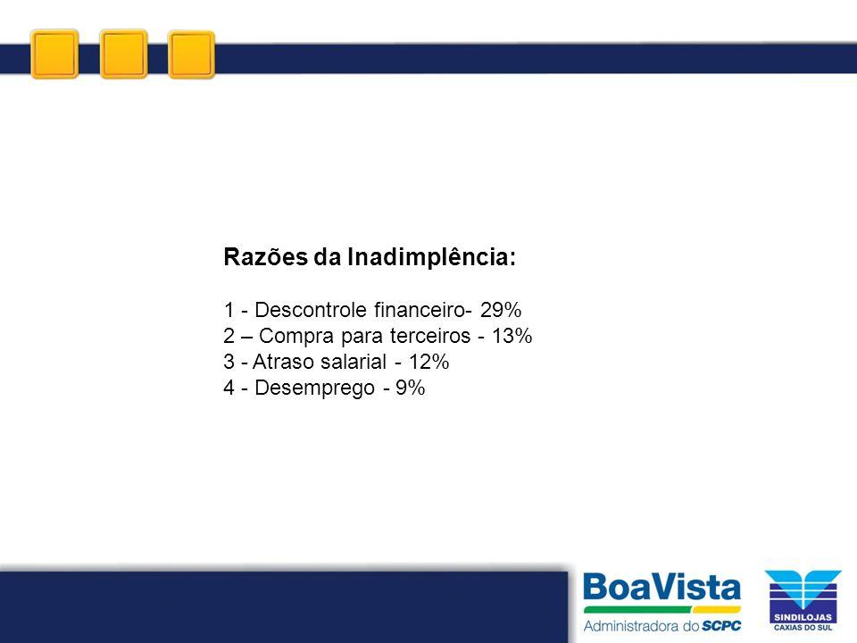 Razões da Inadimplência: 1 - Descontrole financeiro- 29% 2 – Compra para terceiros - 13% 3 - Atraso salarial - 12% 4 - Desemprego - 9%